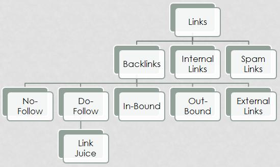 link juice seo